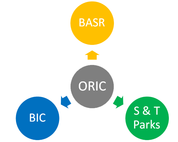 RESPONSIBILITIES OF ORIC